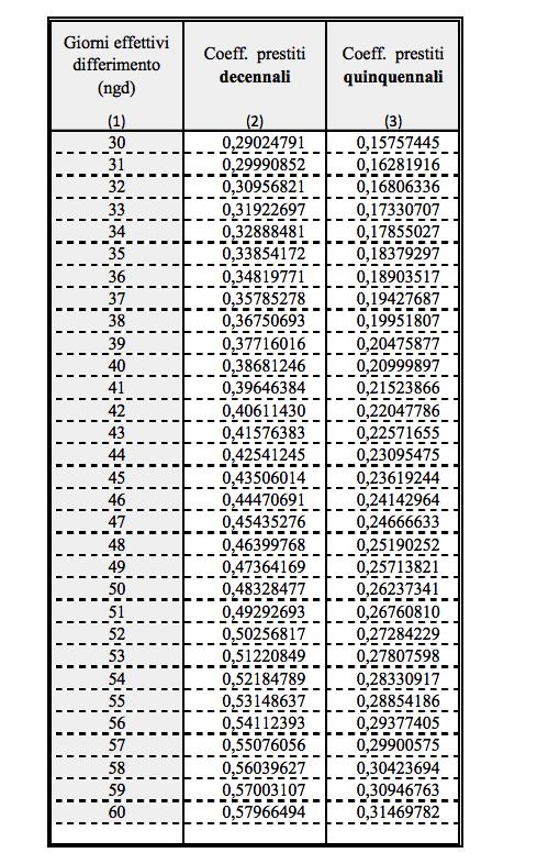 Schermata-2017-12-18-alle-14.20.37 Prestito decennale Inpdap tabelle 2017 e 2018: tassi e calcolo